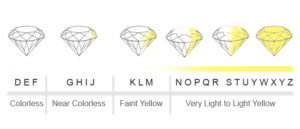 Diamond Buying Guide.diamond color