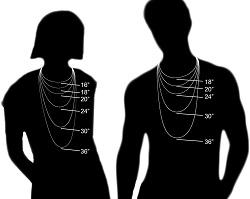 Proper Chain Length